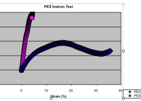 Figure 1.) PES Instron Test